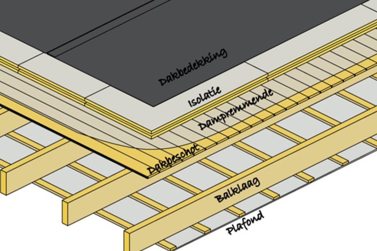 dampscherm warm plat dak