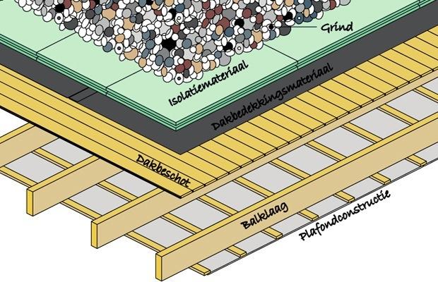 omgekeerd plat dak isoleren
